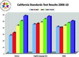 schools sdusd test scores