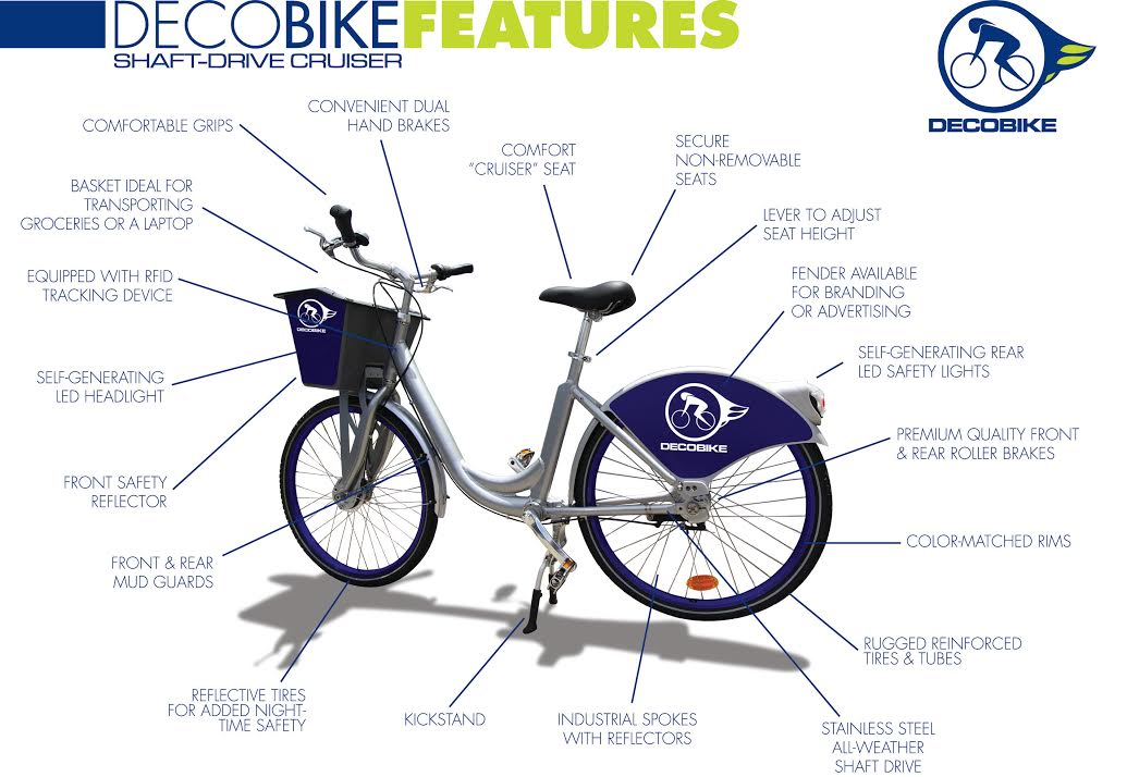 Deco Bikes San Diego Bike share locations where