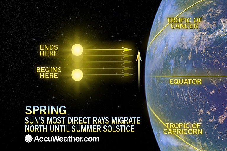 Spring sun earth diagram