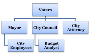 San Diego govt diagram 02