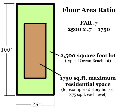 Attractive Floor Area Ratio Graphic